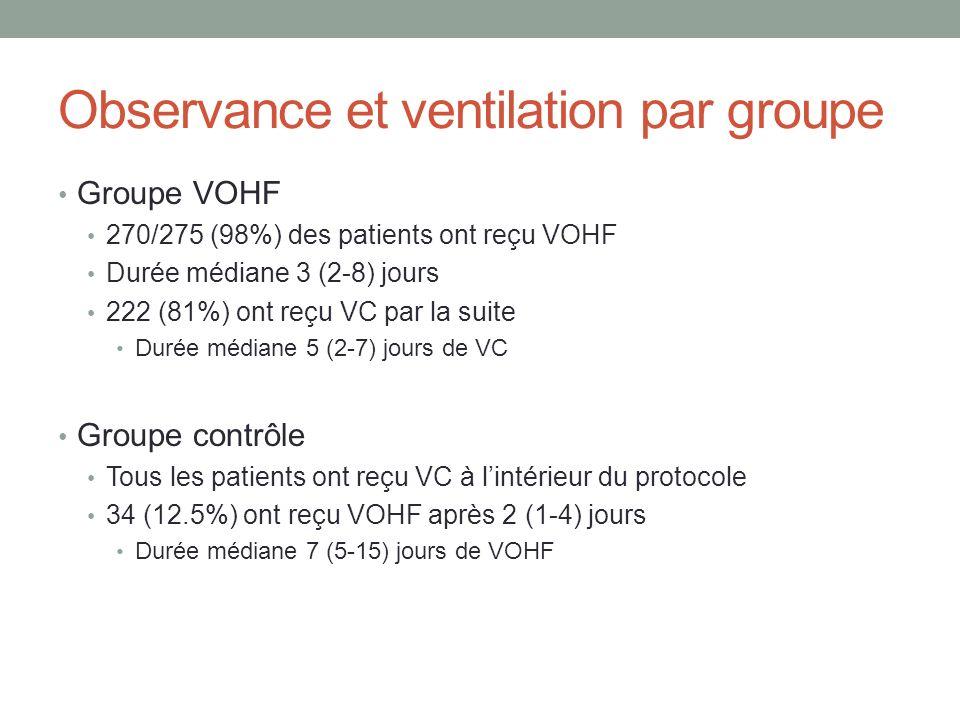 Observance et ventilation par groupe