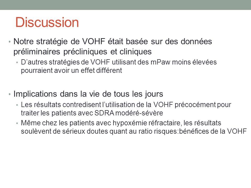 Discussion Notre stratégie de VOHF était basée sur des données préliminaires précliniques et cliniques.