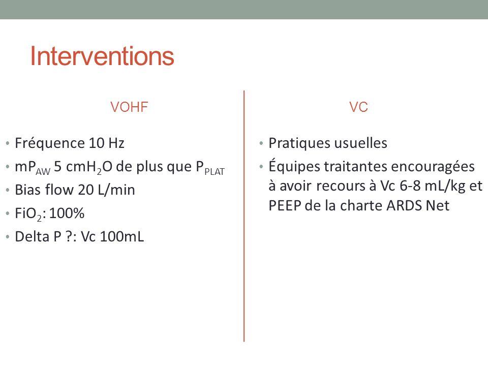 Interventions Fréquence 10 Hz mPAW 5 cmH2O de plus que PPLAT