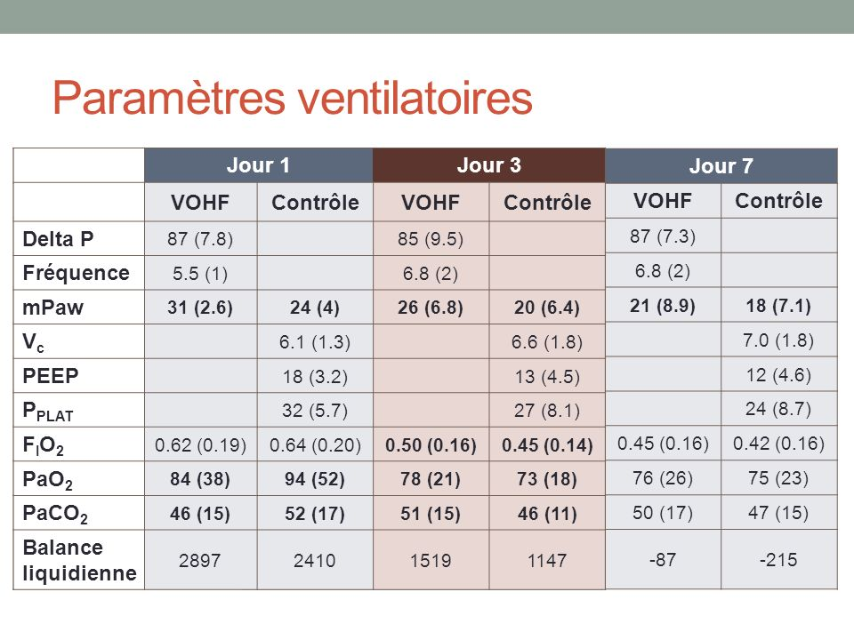 Paramètres ventilatoires