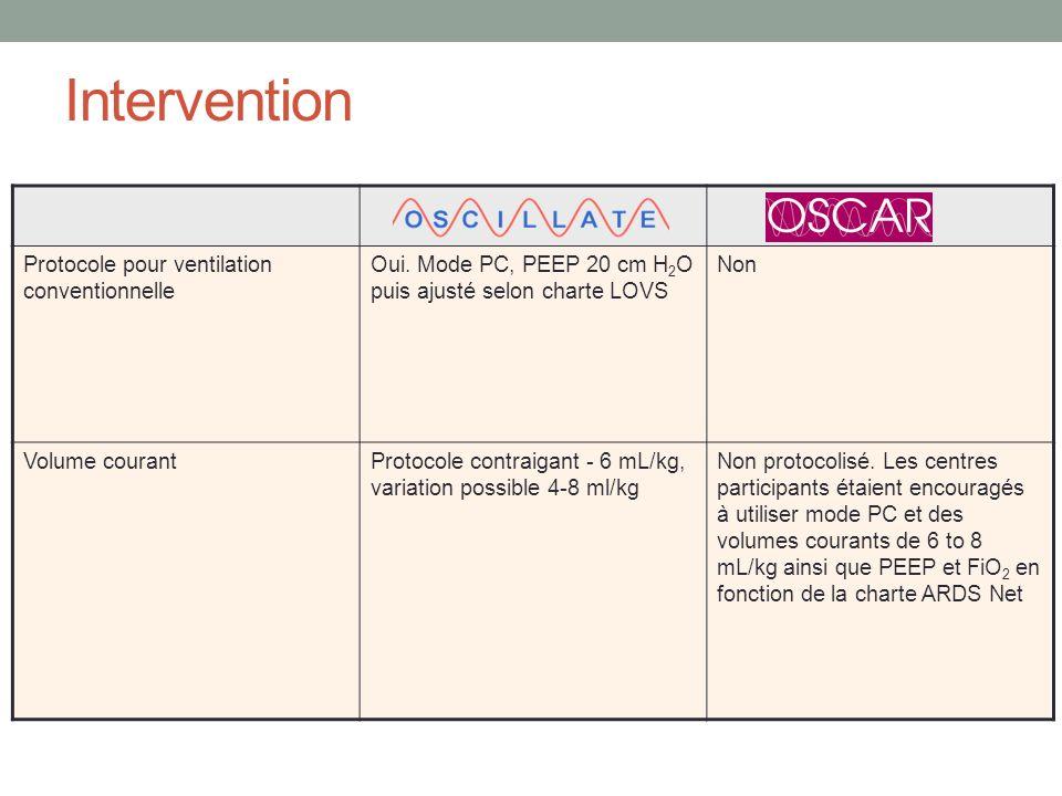 Intervention Protocole pour ventilation conventionnelle