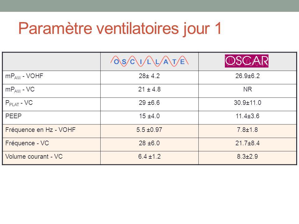 Paramètre ventilatoires jour 1