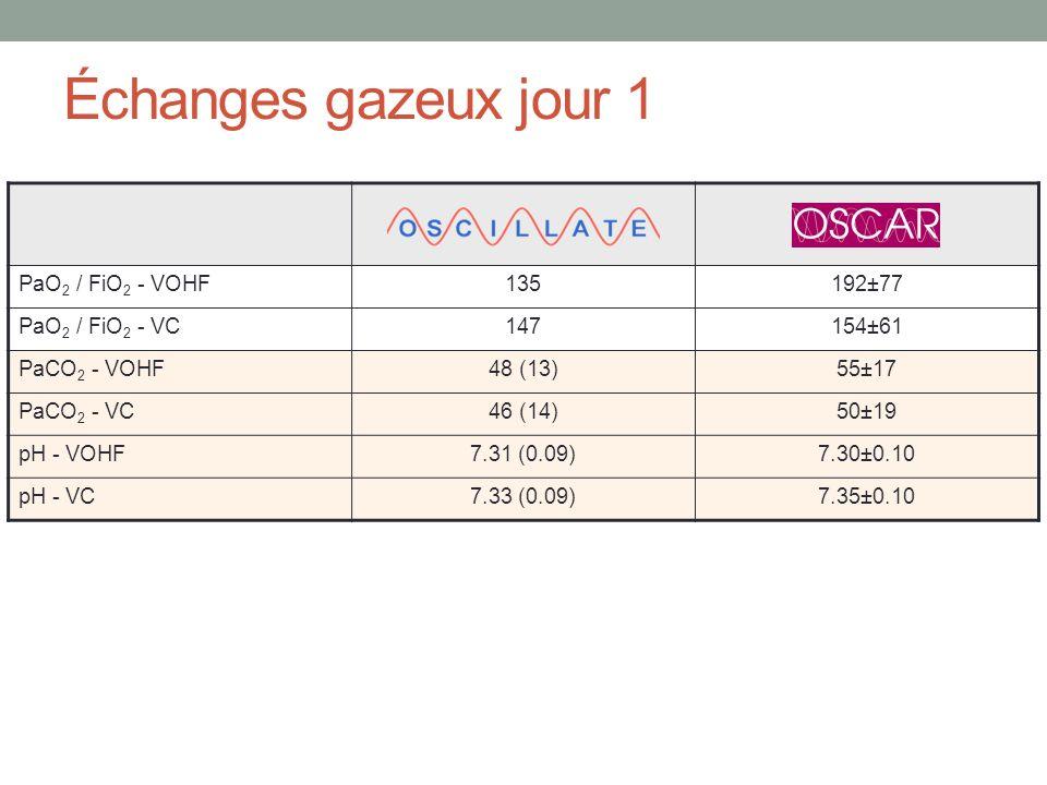 Échanges gazeux jour 1 PaO2 / FiO2 - VOHF 135 192±77 PaO2 / FiO2 - VC