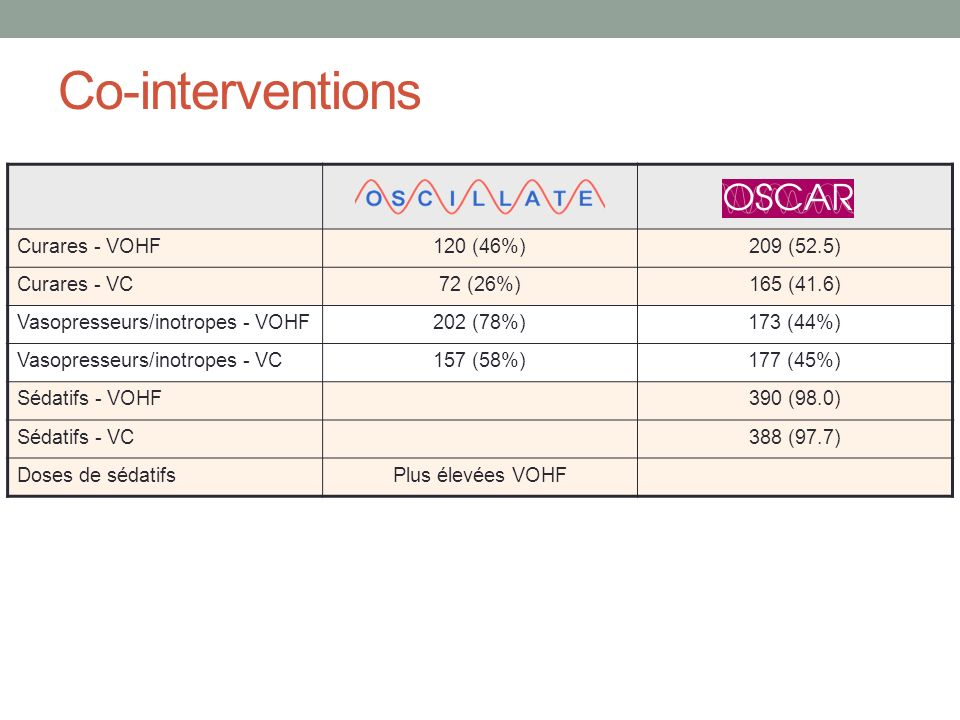 Co-interventions Curares - VOHF 120 (46%) 209 (52.5) Curares - VC