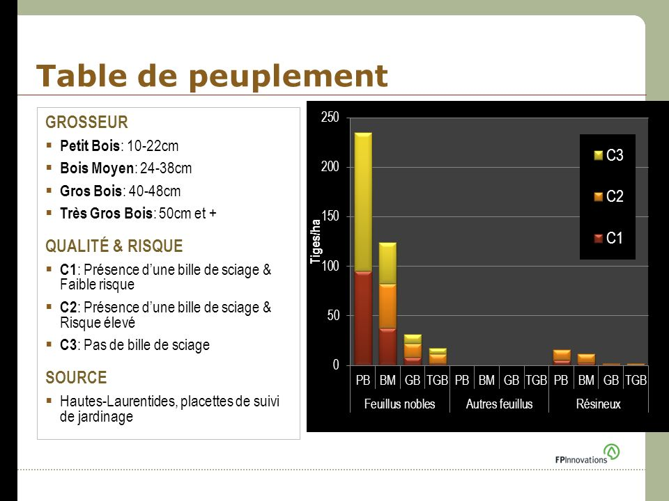 Table de peuplement GROSSEUR QUALITÉ & RISQUE SOURCE