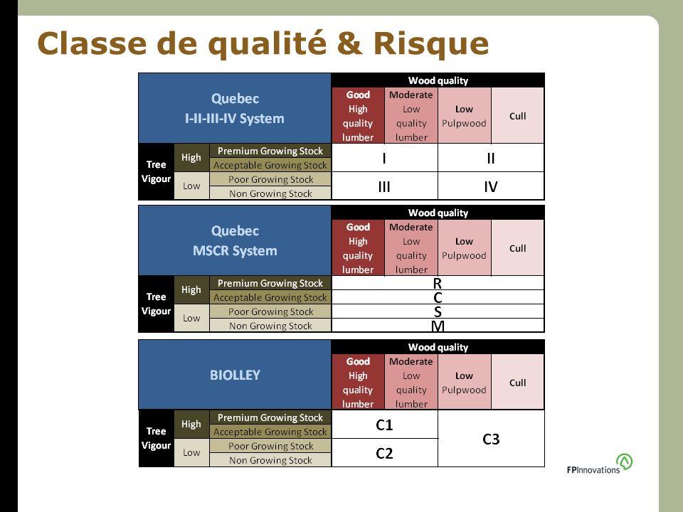 Classe de qualité & Risque