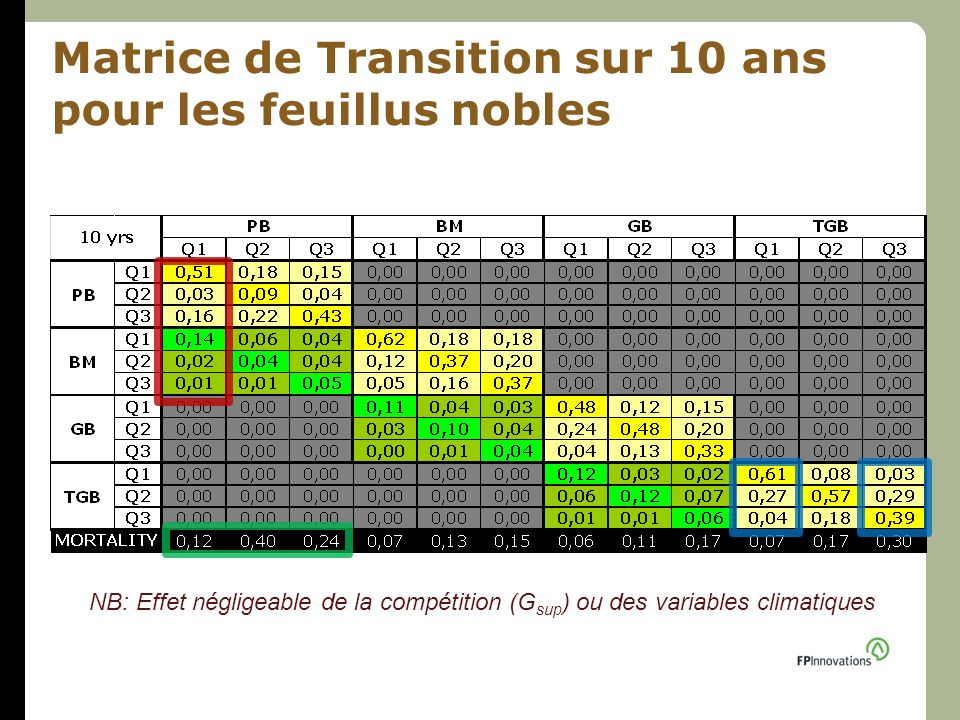 Matrice de Transition sur 10 ans pour les feuillus nobles