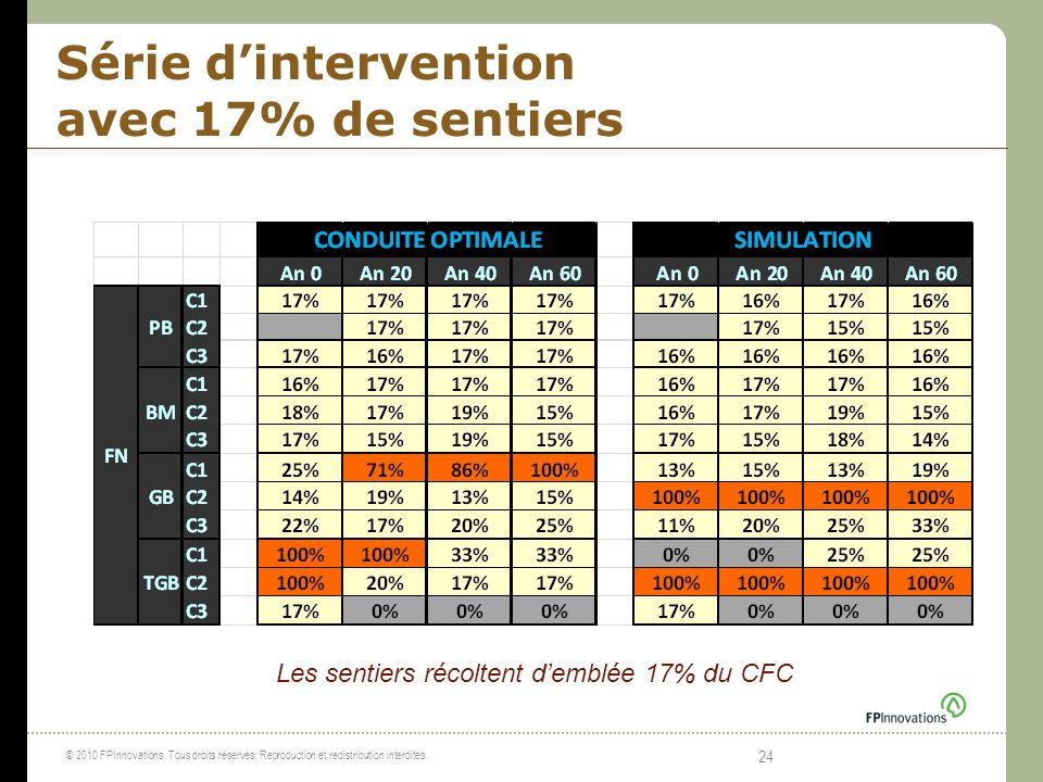 Série d'intervention avec 17% de sentiers