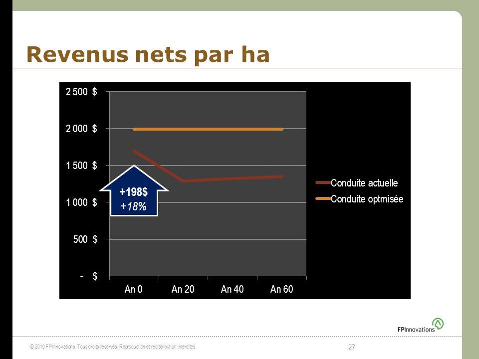 Revenus nets par ha +198$ +18%