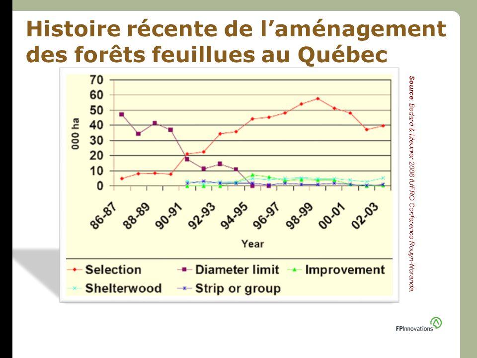 Histoire récente de l'aménagement des forêts feuillues au Québec