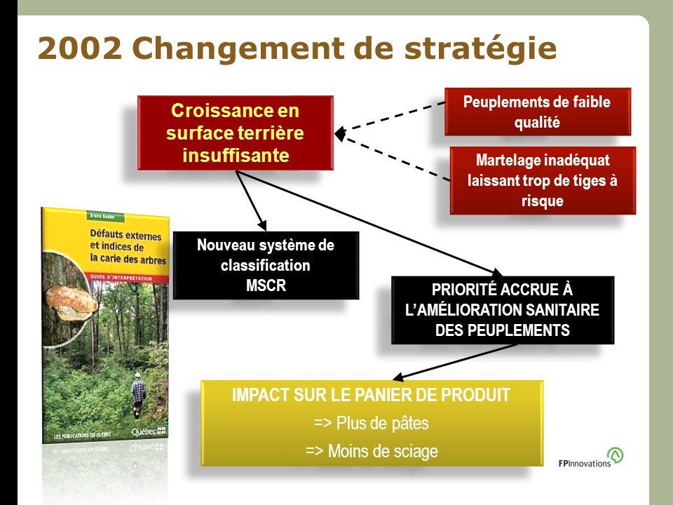 2002 Changement de stratégie