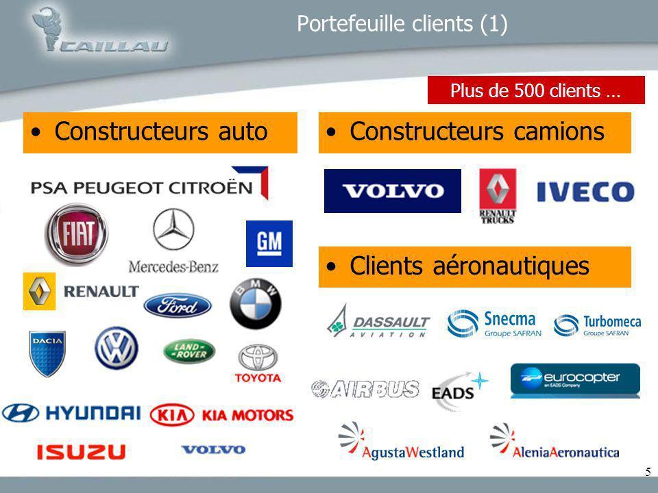 Portefeuille clients (1)