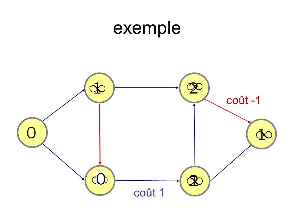 exemple coût -1 coût 1