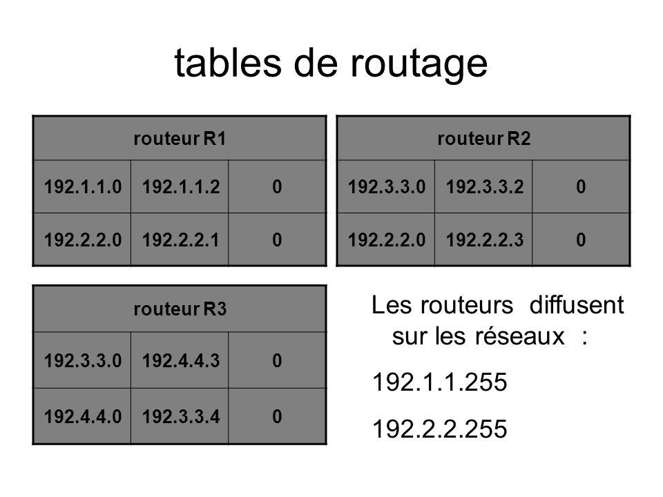tables de routage Les routeurs diffusent sur les réseaux : 192.1.1.255