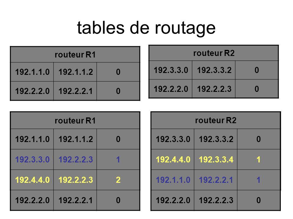 tables de routage routeur R1 192.1.1.0 192.1.1.2 192.2.2.0 192.2.2.1