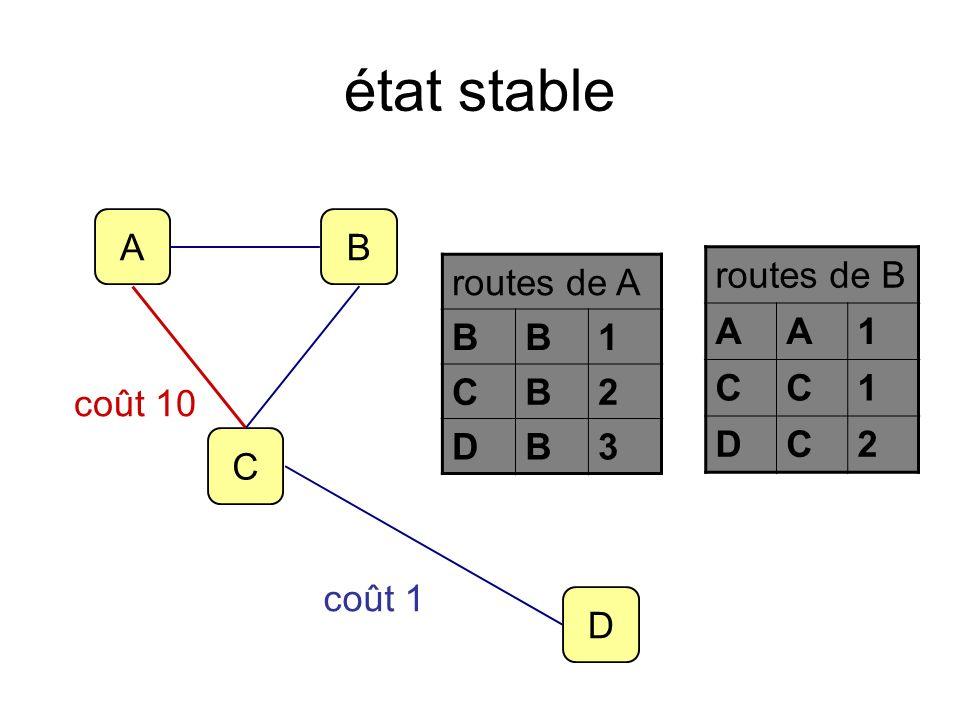état stable A B routes de B A 1 C D 2 routes de A B 1 C 2 D 3 coût 10