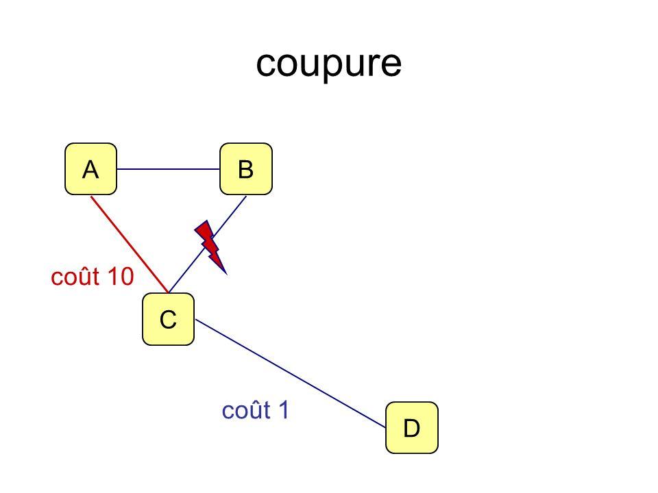 coupure A B D C coût 10 coût 1