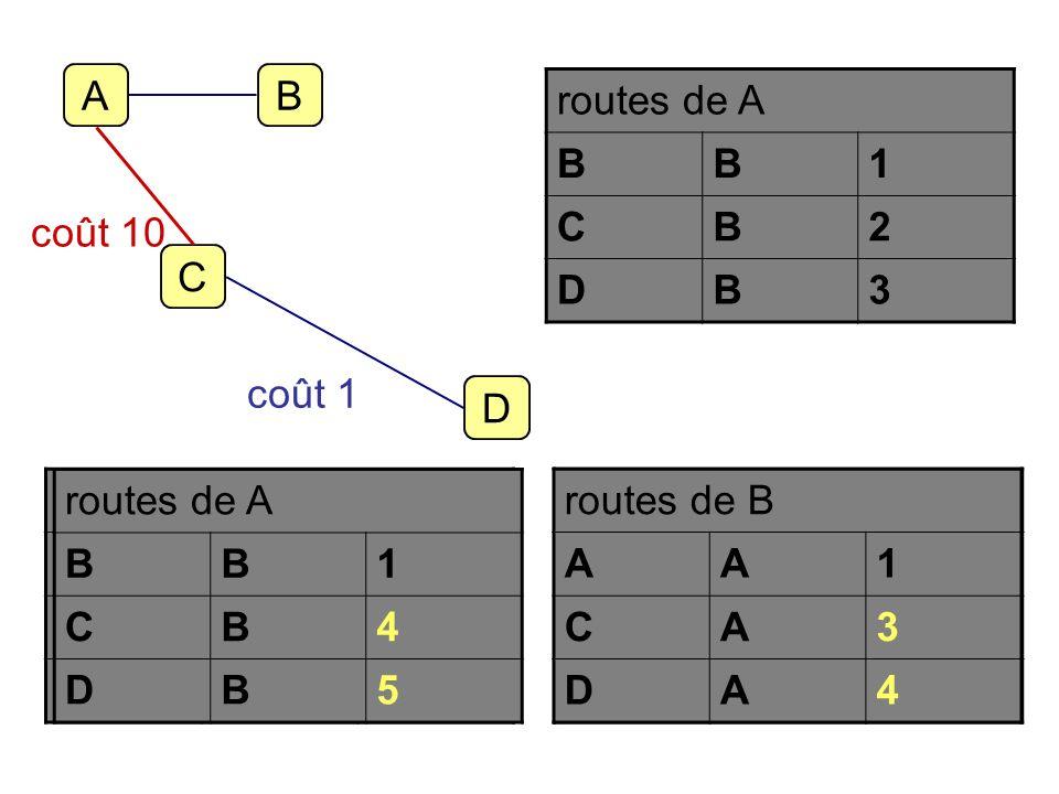 A B. routes de A. B. 1. C. 2. D. 3. coût 10. C. coût 1. D. routes de B. A. 1. C. infini.