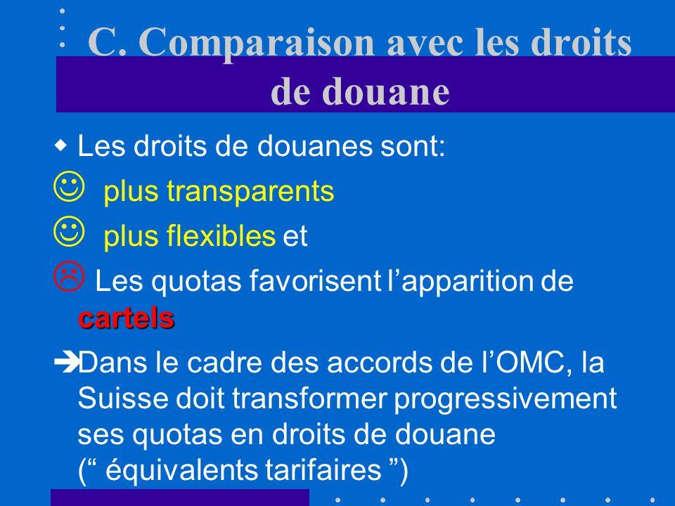 C. Comparaison avec les droits de douane