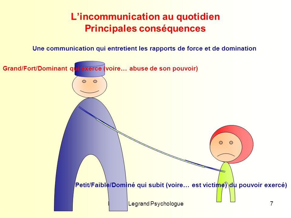 L'incommunication au quotidien Principales conséquences