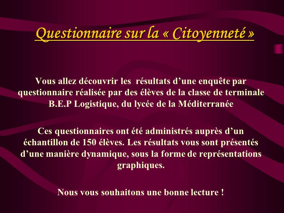 Questionnaire sur la « Citoyenneté »