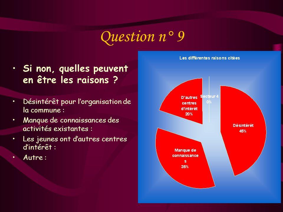 Question n° 9 Si non, quelles peuvent en être les raisons