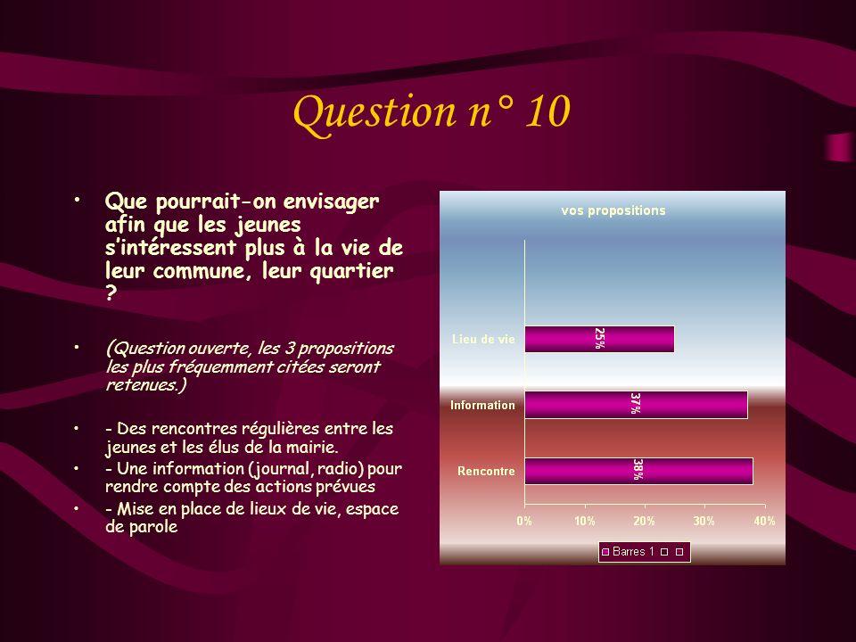 Question n° 10 Que pourrait-on envisager afin que les jeunes s'intéressent plus à la vie de leur commune, leur quartier