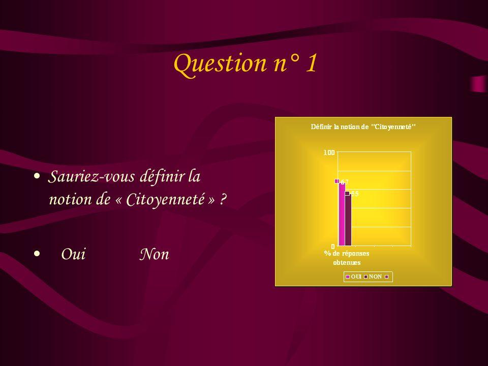 Question n° 1 Sauriez-vous définir la notion de « Citoyenneté »
