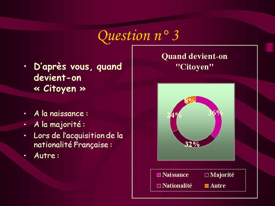 Question n° 3 D'après vous, quand devient-on « Citoyen »