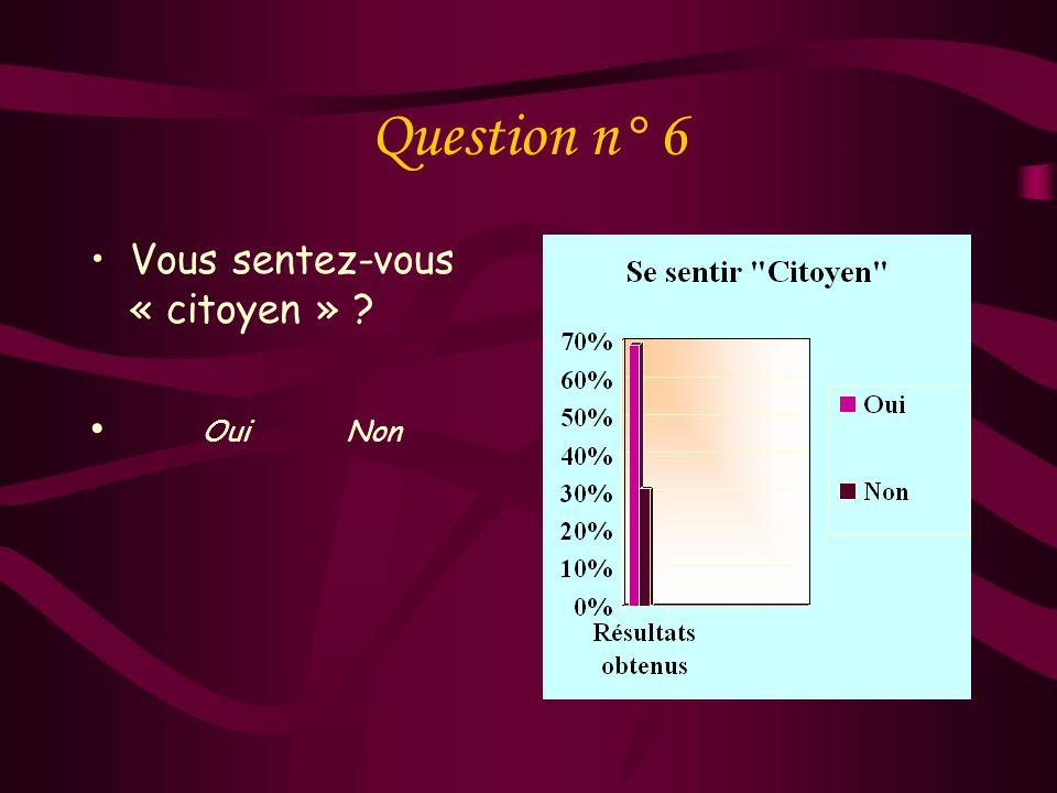 Question n° 6 Vous sentez-vous « citoyen » Oui Non