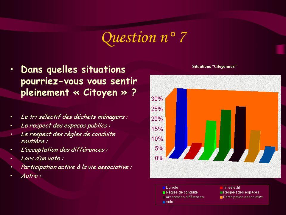Question n° 7 Dans quelles situations pourriez-vous vous sentir pleinement « Citoyen » Le tri sélectif des déchets ménagers :