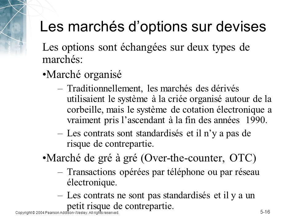 Les marchés d'options sur devises