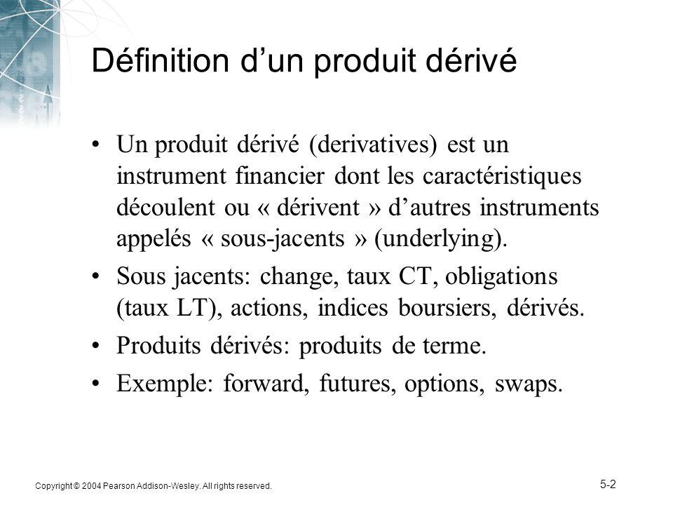 Définition d'un produit dérivé