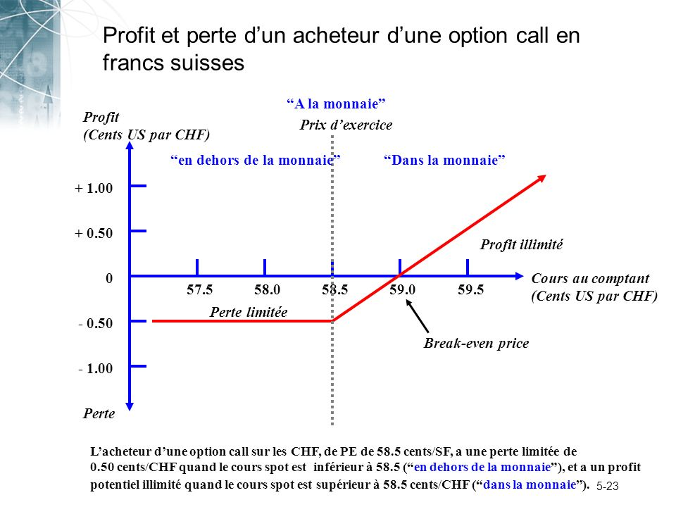 Profit et perte d'un acheteur d'une option call en francs suisses