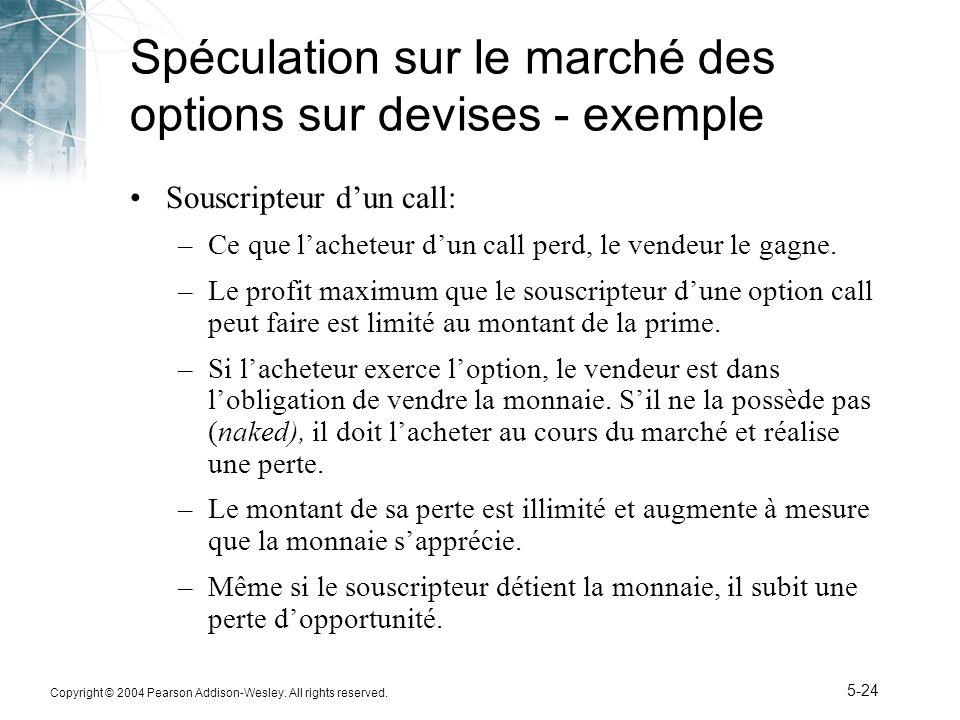 Spéculation sur le marché des options sur devises - exemple
