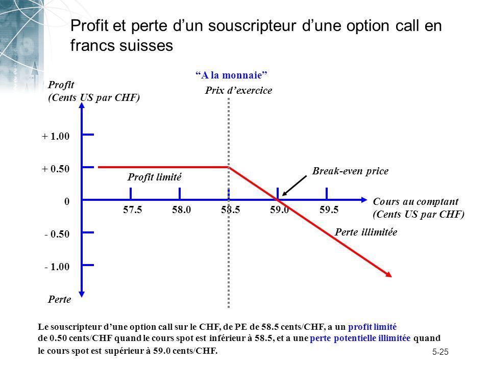 Profit et perte d'un souscripteur d'une option call en francs suisses