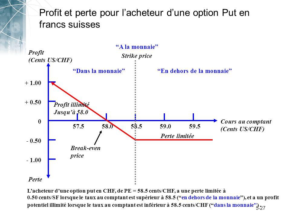 Profit et perte pour l'acheteur d'une option Put en francs suisses