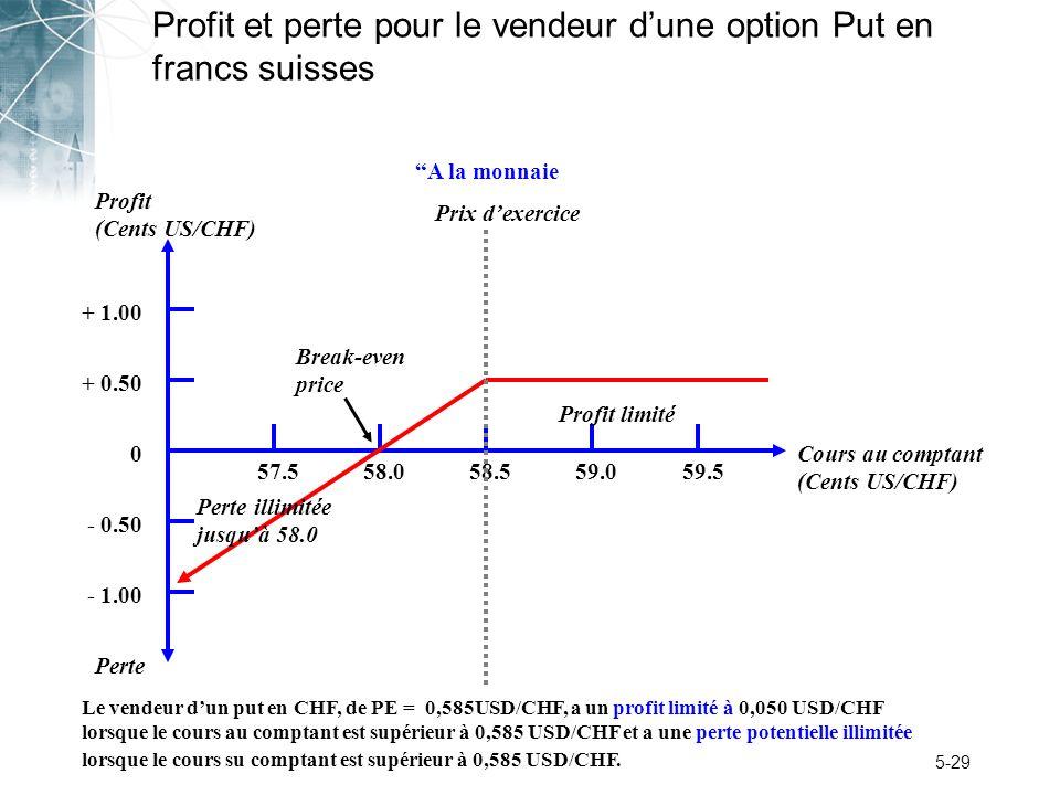 Profit et perte pour le vendeur d'une option Put en francs suisses