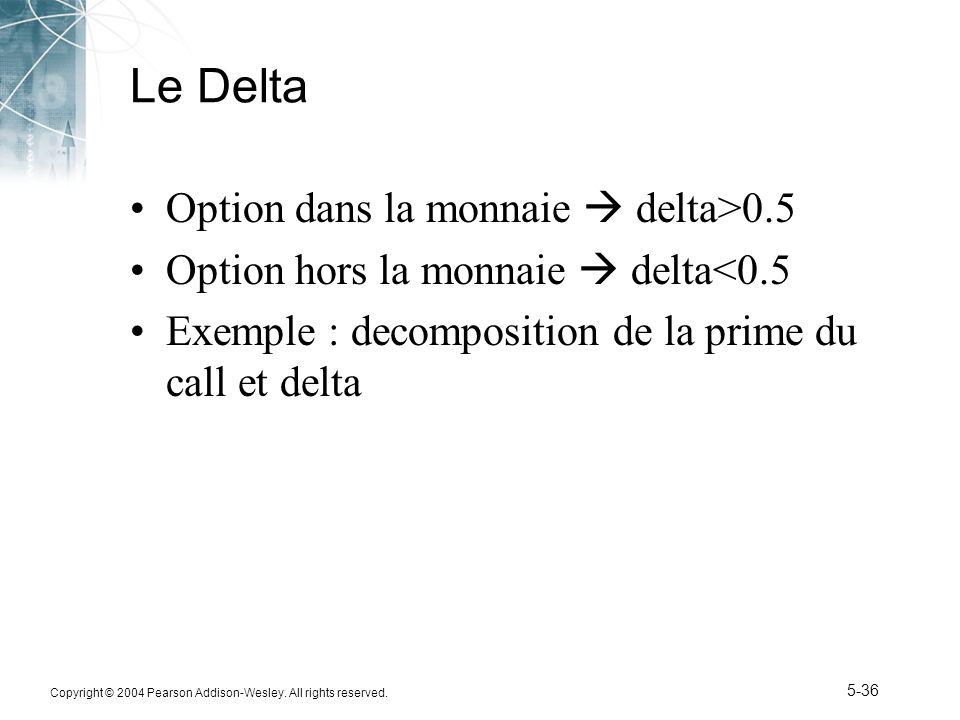 Le Delta Option dans la monnaie  delta>0.5