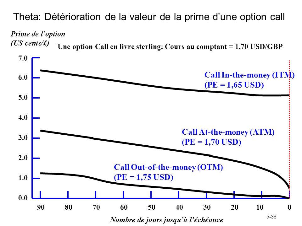 Theta: Détérioration de la valeur de la prime d'une option call