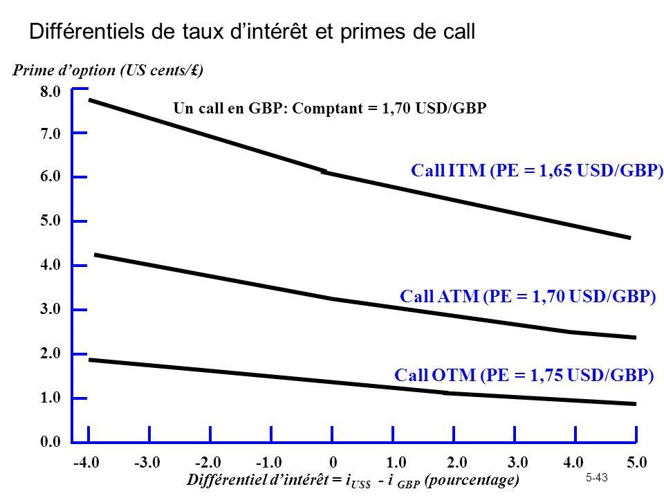 Différentiels de taux d'intérêt et primes de call