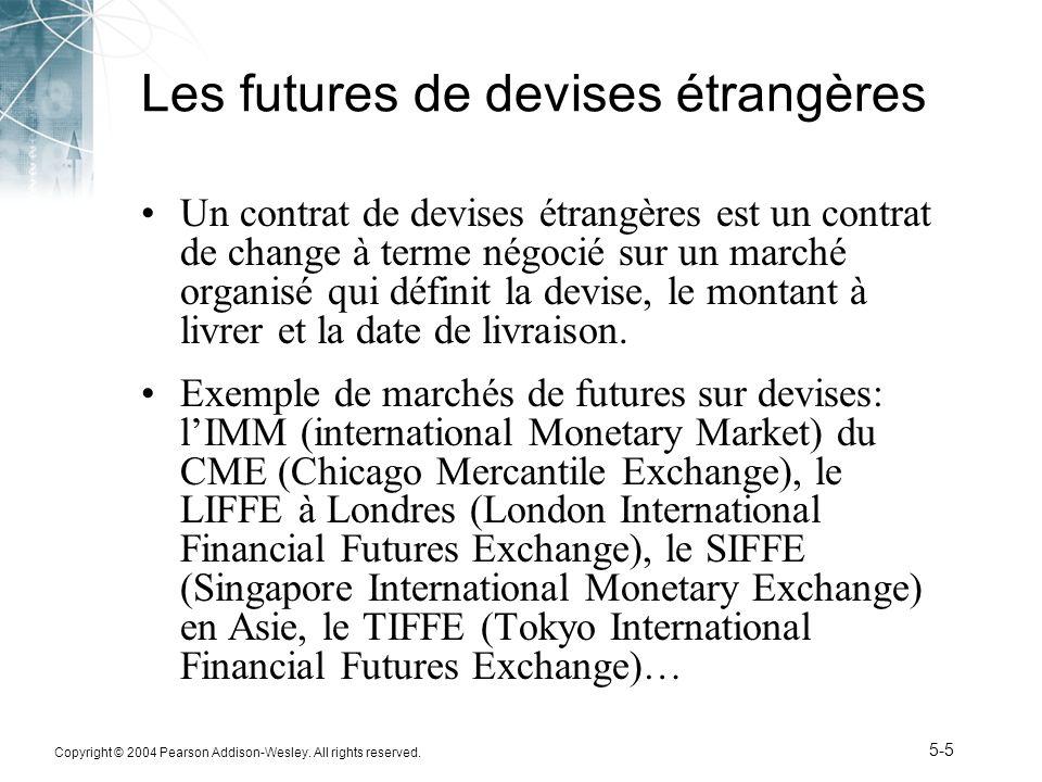 Les futures de devises étrangères