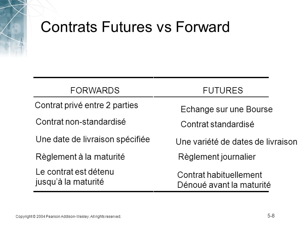 Contrats Futures vs Forward