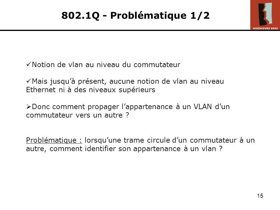 802.1Q - Problématique 1/2 Notion de vlan au niveau du commutateur
