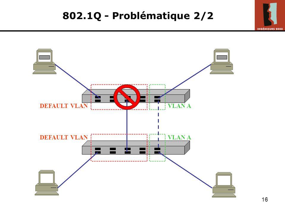802.1Q - Problématique 2/2 DEFAULT VLAN VLAN A DEFAULT VLAN VLAN A