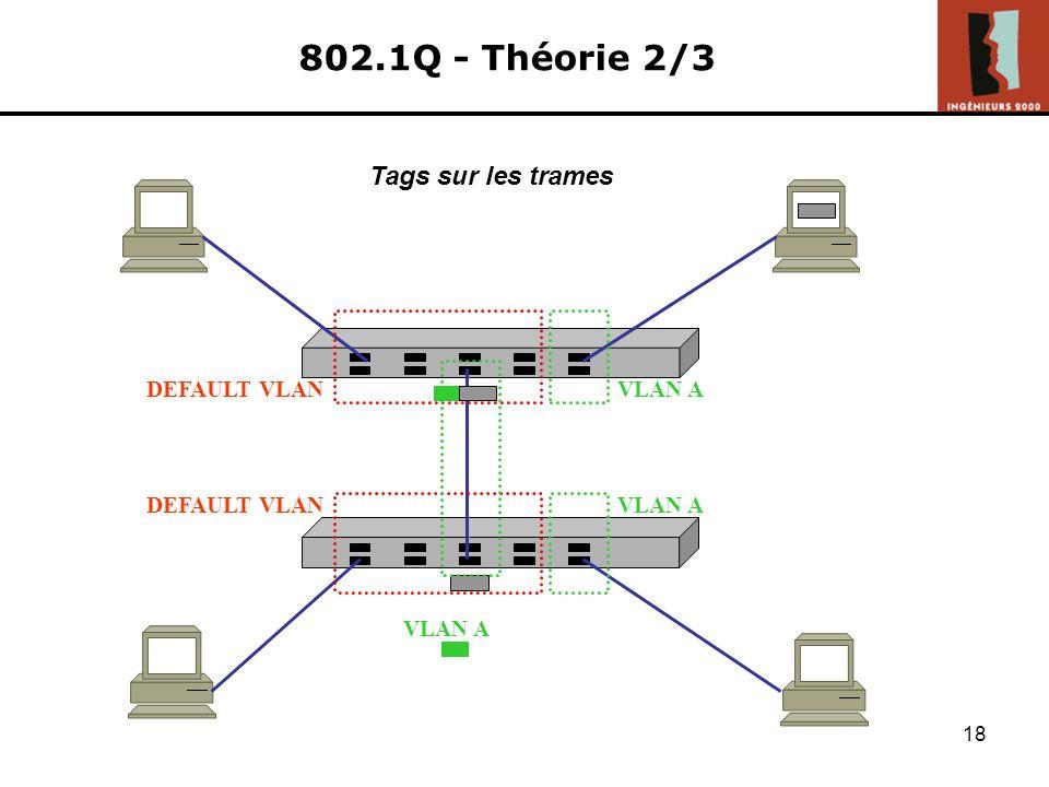 802.1Q - Théorie 2/3 Tags sur les trames DEFAULT VLAN VLAN A