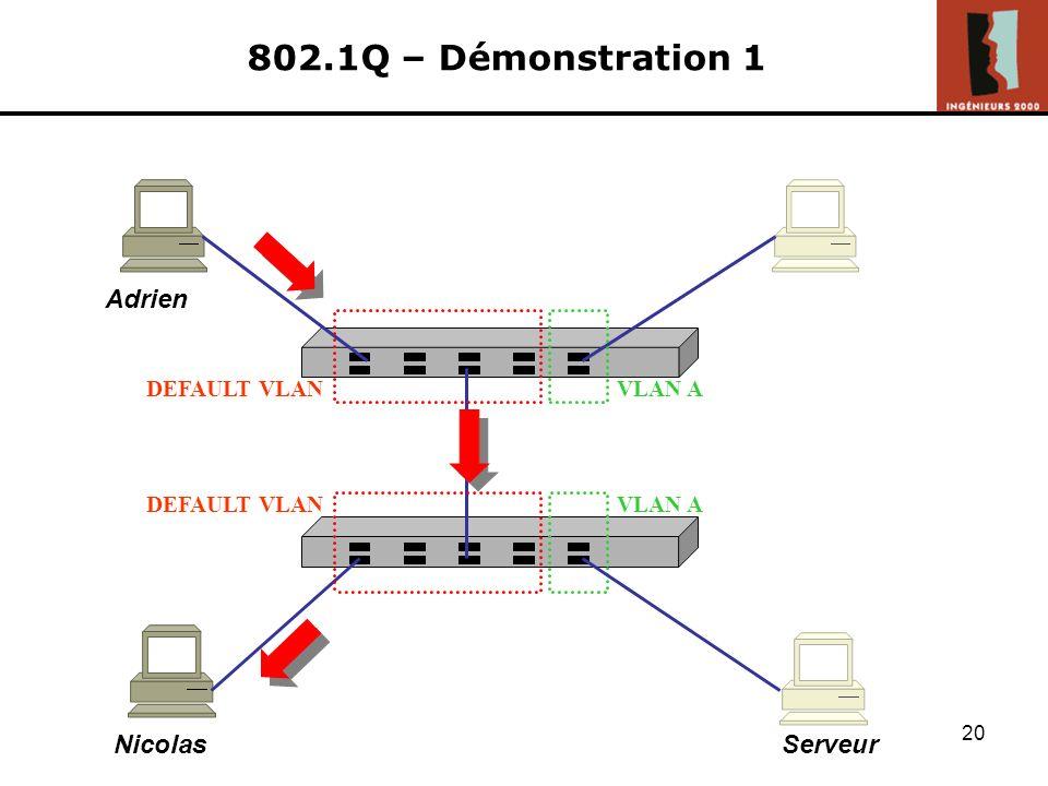 802.1Q – Démonstration 1 Adrien Nicolas Serveur DEFAULT VLAN VLAN A