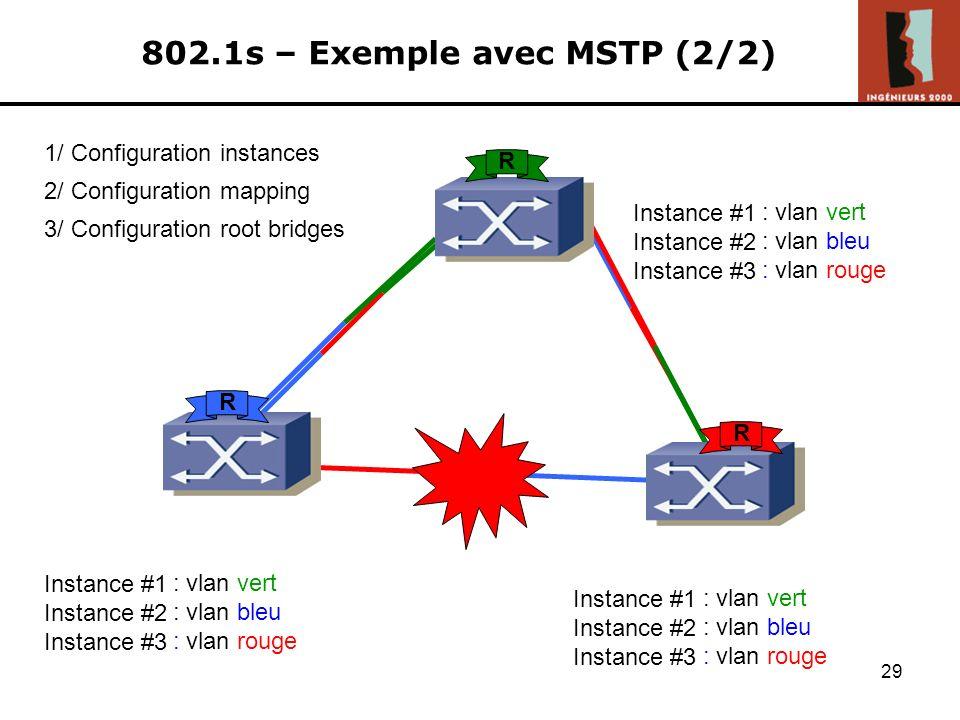 802.1s – Exemple avec MSTP (2/2)