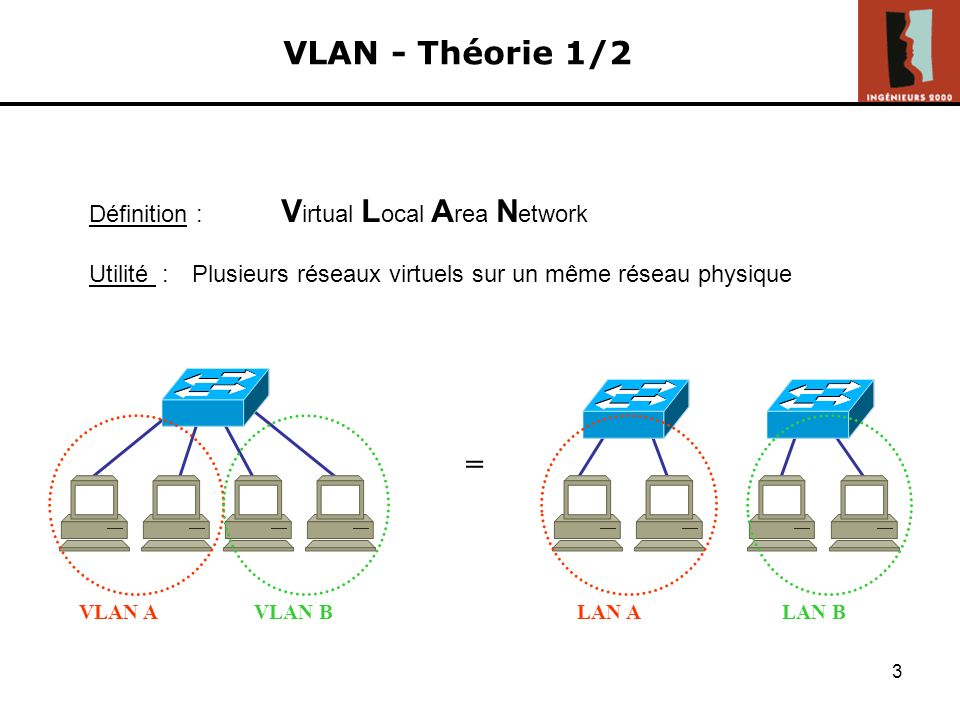 VLAN - Théorie 1/2 = Définition : Virtual Local Area Network