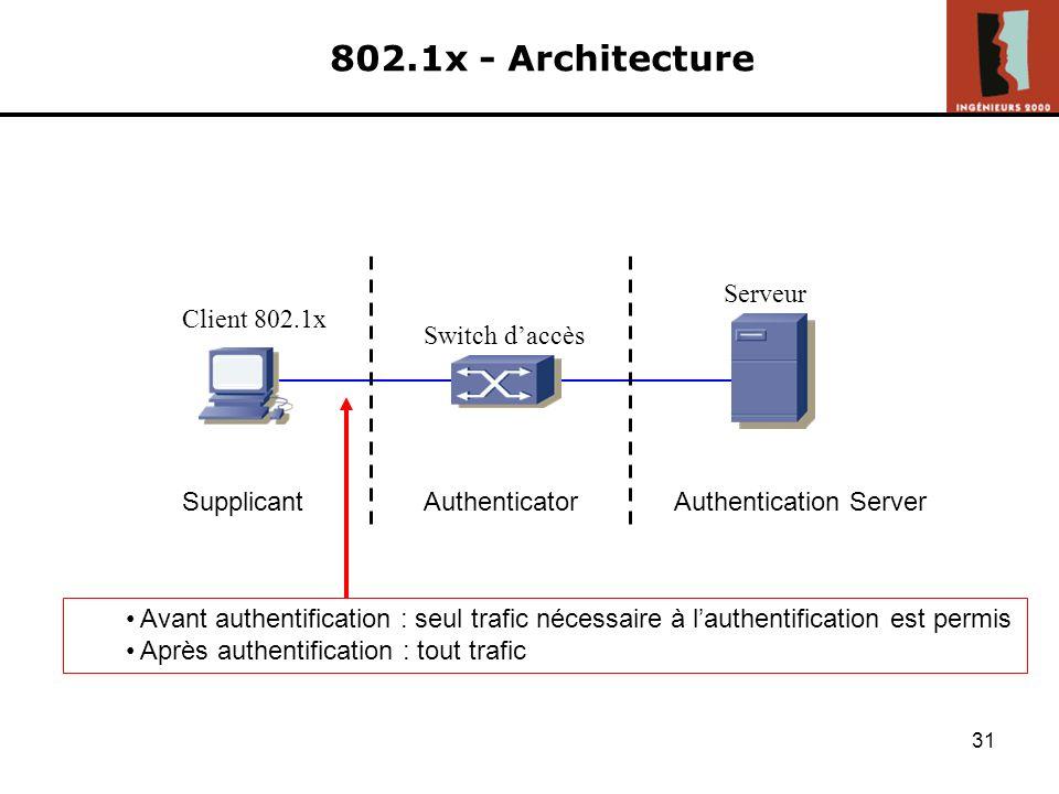802.1x - Architecture Serveur Switch d'accès Client 802.1x Supplicant